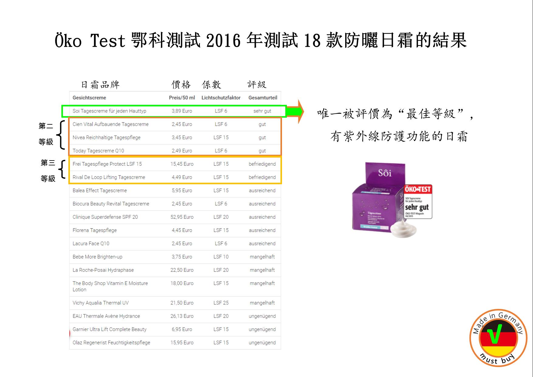 德國權威測試機構 Öko Test鄂科測試,在2016年對48款德國市場上的防曬日霜進行測試的結果列表
