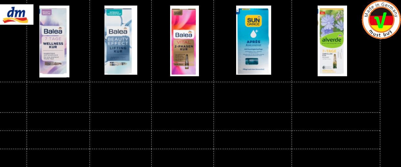 德國連鎖藥妝店dm的自有品牌推出5款安瓶 左一:三倍平衡,適合年輕肌膚 左二:拉提緊緻,適合各種類型膚質 中間:二階段活化,適合熟齡肌膚 右二:24小時保濕,適合曬傷或受損肌膚 右一:天然活化,適合中~乾性肌膚