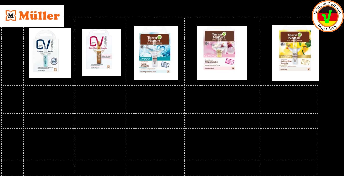 德國連鎖藥妝店Müller的自有品牌推出5款單支裝的安瓶 左一:強效保濕,適合年輕肌膚 左二:活化抗齡,適合各種肌膚 中間:水合保濕,適合各種肌膚 右二:立即修復,適合敏感性肌膚 右一:提升平滑,適合熟齡肌膚