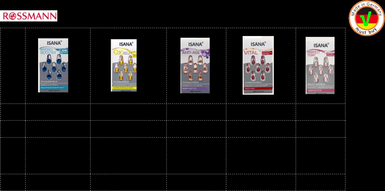 德國連鎖藥妝店Rossmann的自有品牌推出5款時空膠囊 左一:保濕,適合脫水肌膚 左二:Q10抗皺,適合需經常保養的肌膚 中間:荷荷巴油抗齡,適合各種肌膚 右二:眼部活化,適合熟齡肌膚 右一:美膚緊緻,適合各種肌膚